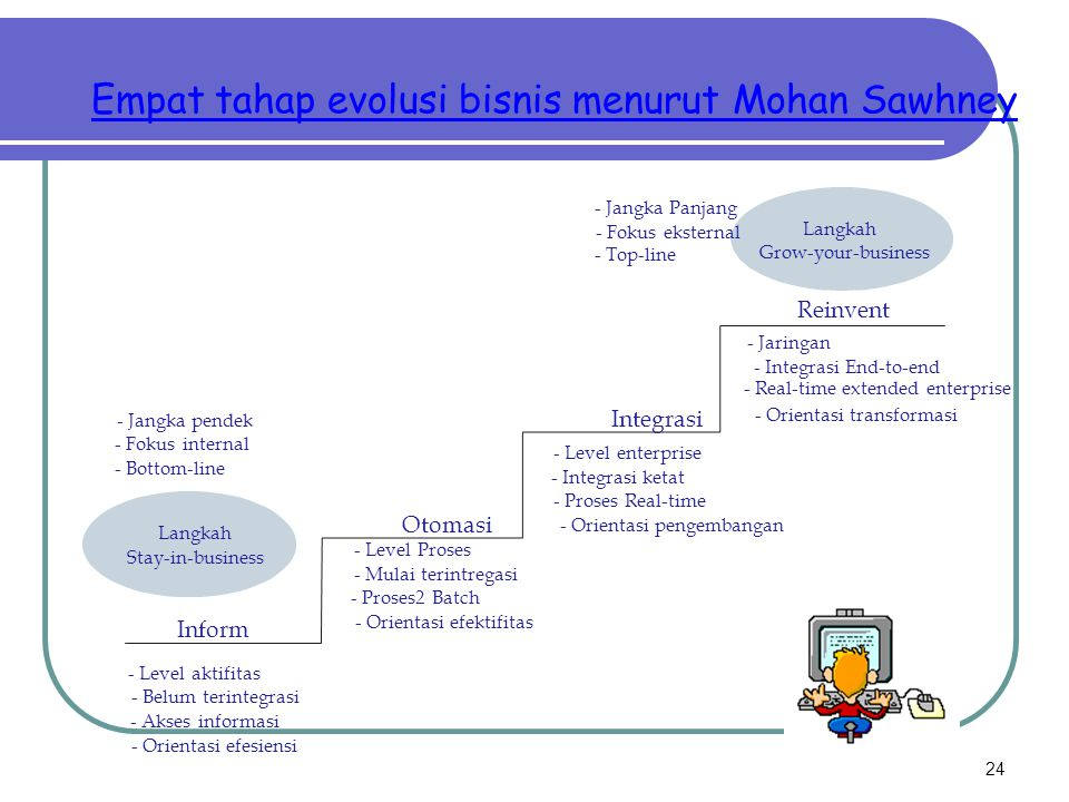24 Empat tahap evolusi bisnis menurut Mohan Sawhney - Level aktifitas - Belum terintegrasi - Akses informasi - Orientasi efesiensi - Level Proses - Mu