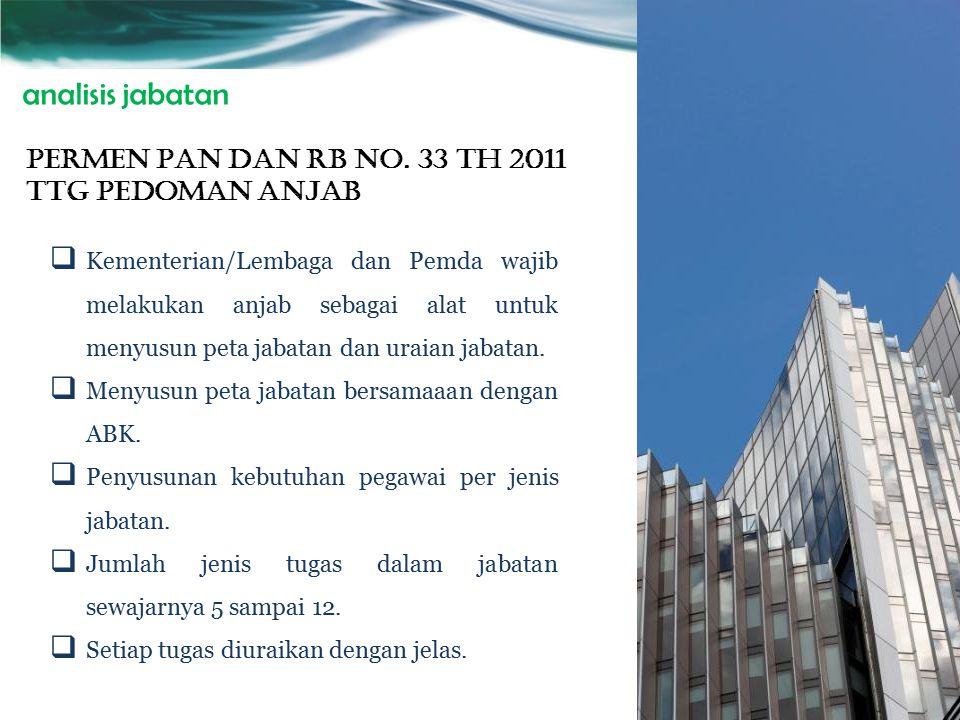 PENYUSUNAN KEBUTUHAN PEGAWAI Undang-Undang No. 5 Tahun 2014 Tentang Aparatur Sipil Negara Pasal 56 1.Setiap Instansi Pemerintah wajib menyusun kebutuh