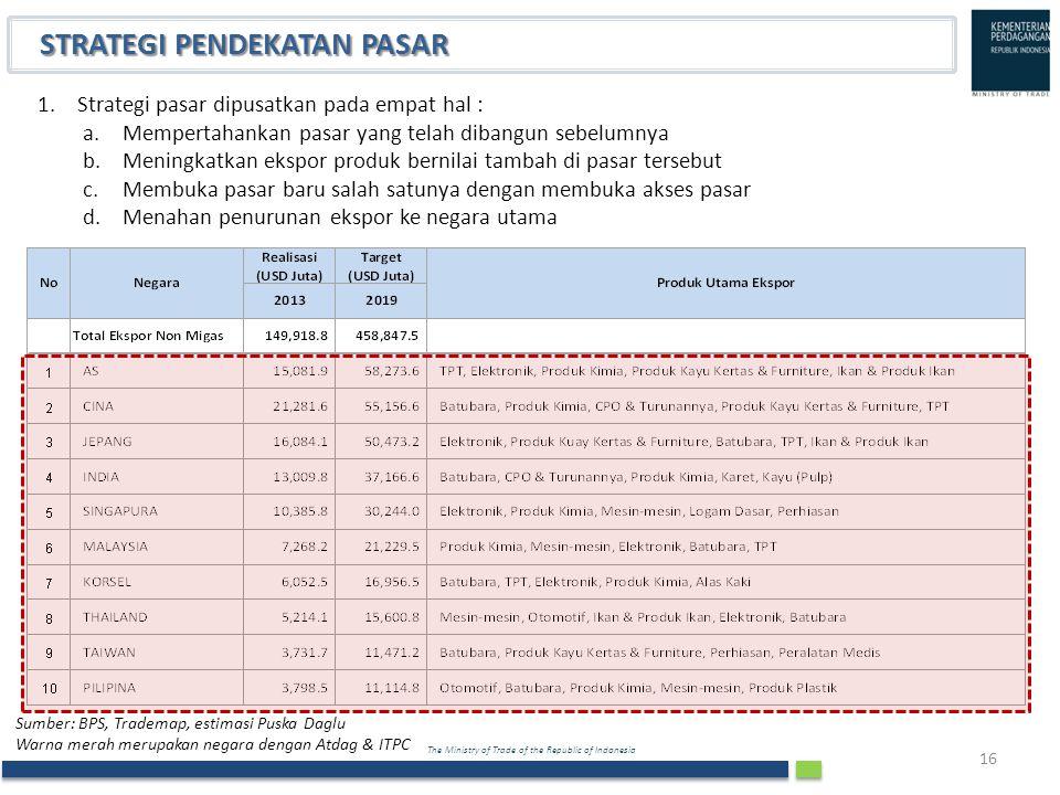 The Ministry of Trade of the Republic of Indonesia 16 STRATEGI PENDEKATAN PASAR 1.Strategi pasar dipusatkan pada empat hal : a.Mempertahankan pasar ya