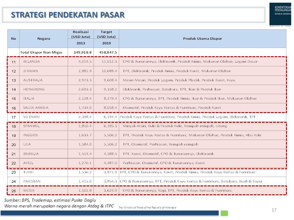 The Ministry of Trade of the Republic of Indonesia 17 STRATEGI PENDEKATAN PASAR Sumber: BPS, Trademap, estimasi Puska Daglu Warna merah merupakan nega