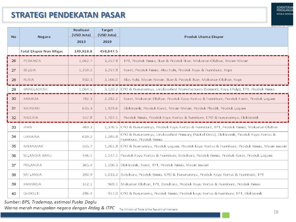 The Ministry of Trade of the Republic of Indonesia 18 STRATEGI PENDEKATAN PASAR Sumber: BPS, Trademap, estimasi Puska Daglu Warna merah merupakan nega