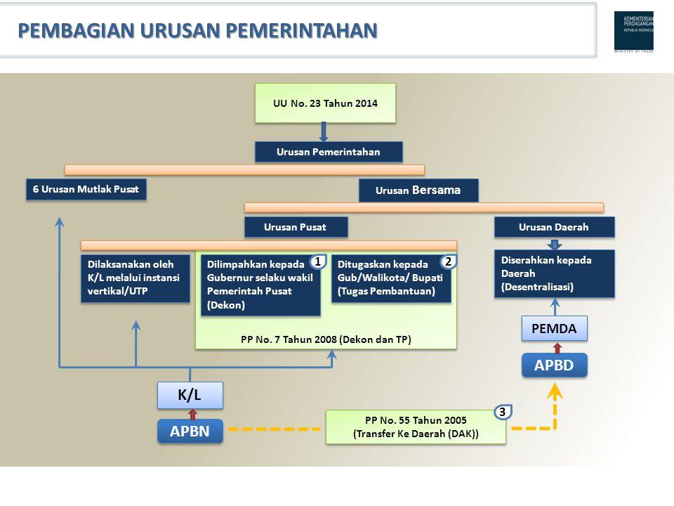 PP No. 7 Tahun 2008 (Dekon dan TP) UU No. 23 Tahun 2014 Urusan Pemerintahan 6 Urusan Mutlak Pusat Urusan Bersama Urusan Pusat Urusan Daerah Dilaksanak
