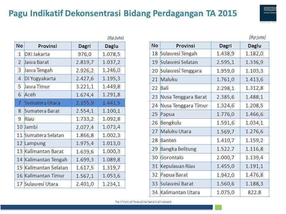 The Ministry of Trade of the Republic of Indonesia Pagu Indikatif Dekonsentrasi Bidang Perdagangan TA 2015 NoProvinsiDagriDaglu 1DKI Jakarta 976,0 1.0