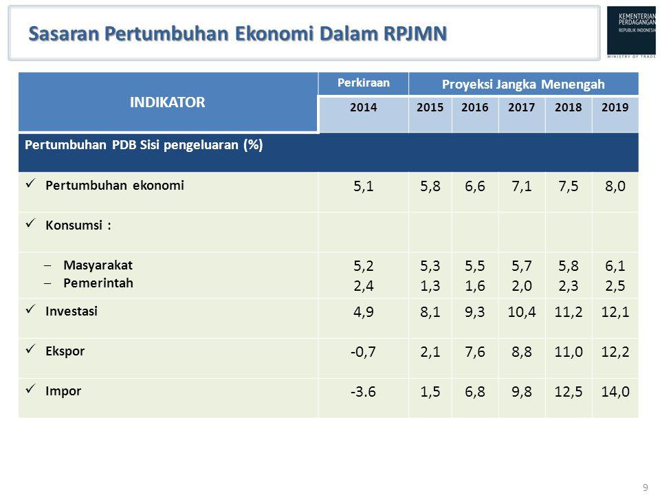 9 Sasaran Pertumbuhan Ekonomi Dalam RPJMN INDIKATOR Perkiraan Proyeksi Jangka Menengah 201420152016201720182019 Pertumbuhan PDB Sisi pengeluaran (%) P
