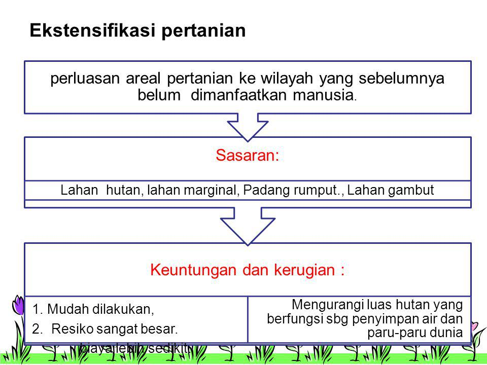 Diversifikasi Arti : usaha mengganti atau meningkatkan hasil pertanian D.