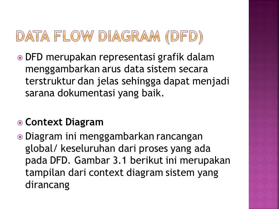  DFD merupakan representasi grafik dalam menggambarkan arus data sistem secara terstruktur dan jelas sehingga dapat menjadi sarana dokumentasi yang b