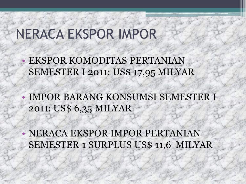 NERACA EKSPOR IMPOR EKSPOR KOMODITAS PERTANIAN SEMESTER I 2011: US$ 17,95 MILYAR IMPOR BARANG KONSUMSI SEMESTER I 2011: US$ 6,35 MILYAR NERACA EKSPOR IMPOR PERTANIAN SEMESTER 1 SURPLUS US$ 11,6 MILYAR