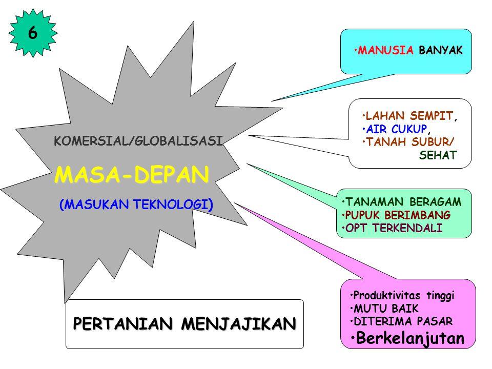 """TRADISIONAL (ALAMI) TRADISIONAL (ALAMI) PERPADUAN ALAMI + TEKNOLOGI 5 MODERN (TEKNOLOGI) MODERN (TEKNOLOGI) """"KEMBALI KE ALAM DENGAN TEKNOLOGI"""""""
