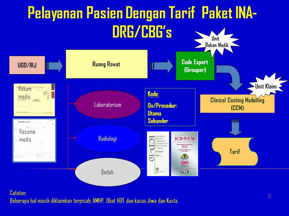Pelayanan Pasien Dengan Tarif Paket INA- DRG/CBG's UGD/IRJ Ruang Rawat Laboratorium Radiologi Bedah Code Expert (Grouper) Clinical Costing Modelling (
