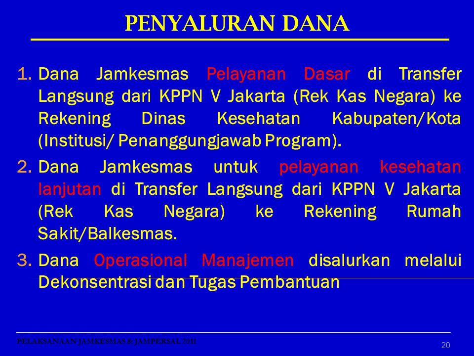 20 1.Dana Jamkesmas Pelayanan Dasar di Transfer Langsung dari KPPN V Jakarta (Rek Kas Negara) ke Rekening Dinas Kesehatan Kabupaten/Kota (Institusi/ P