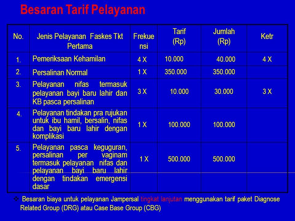 Besaran Tarif Pelayanan 29 No.No.Jenis Pelayanan Faskes Tkt Pertama Frekue nsi Tarif (Rp) Jumlah (Rp) Ketr 1. Pemeriksaan Kehamilan 4 X 10.000 40.0004