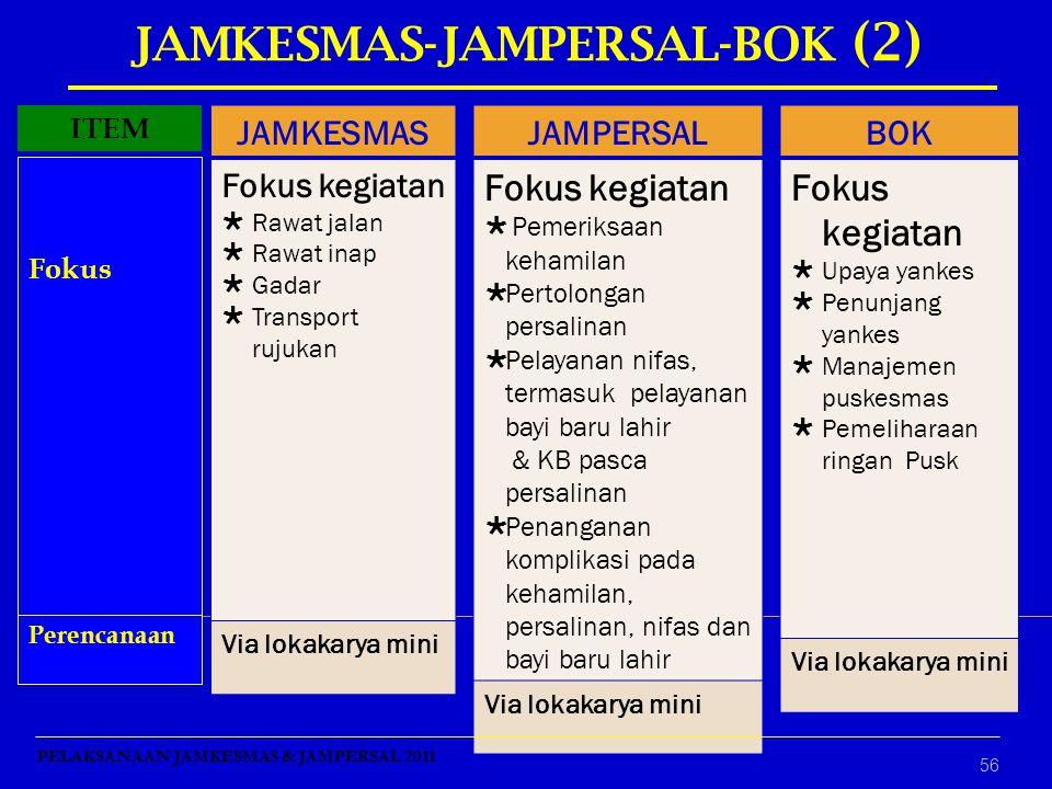 56 JAMKESMAS Fokus kegiatan  Rawat jalan  Rawat inap  Gadar  Transport rujukan Via lokakarya mini JAMPERSAL Fokus kegiatan  Pemeriksaan kehamilan