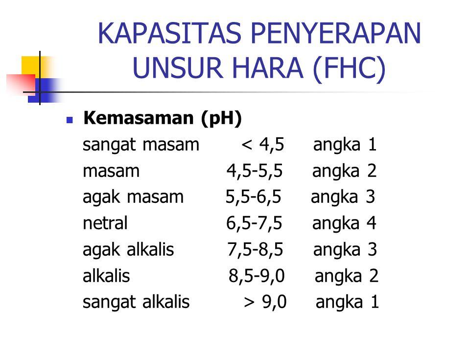 KAPASITAS PENYERAPAN UNSUR HARA (FHC) Kemasaman (pH) sangat masam < 4,5 angka 1 masam 4,5-5,5 angka 2 agak masam 5,5-6,5 angka 3 netral 6,5-7,5 angka 4 agak alkalis 7,5-8,5 angka 3 alkalis 8,5-9,0 angka 2 sangat alkalis > 9,0 angka 1