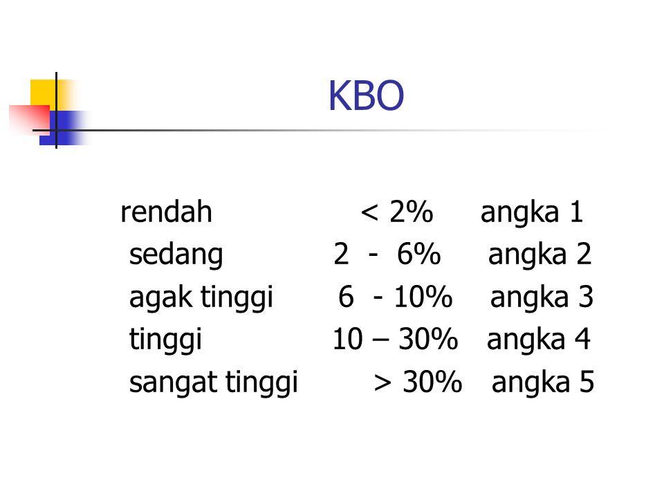 KBO rendah < 2% angka 1 sedang 2 - 6% angka 2 agak tinggi 6 - 10% angka 3 tinggi 10 – 30% angka 4 sangat tinggi > 30% angka 5