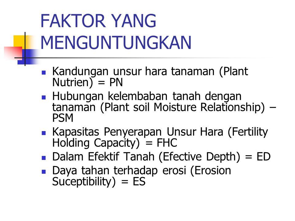 FAKTOR YANG MENGUNTUNGKAN Kandungan unsur hara tanaman (Plant Nutrien) = PN Hubungan kelembaban tanah dengan tanaman (Plant soil Moisture Relationship) – PSM Kapasitas Penyerapan Unsur Hara (Fertility Holding Capacity) = FHC Dalam Efektif Tanah (Efective Depth) = ED Daya tahan terhadap erosi (Erosion Suceptibility) = ES