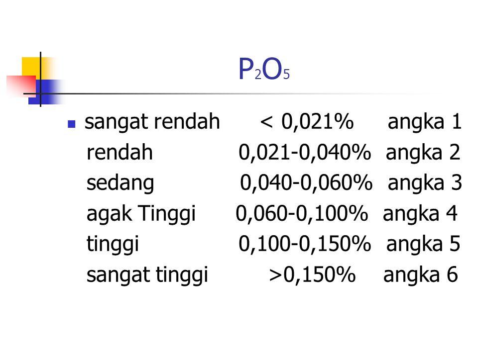 P2O5P2O5 sangat rendah < 0,021% angka 1 rendah 0,021-0,040% angka 2 sedang 0,040-0,060% angka 3 agak Tinggi 0,060-0,100% angka 4 tinggi 0,100-0,150% angka 5 sangat tinggi >0,150% angka 6