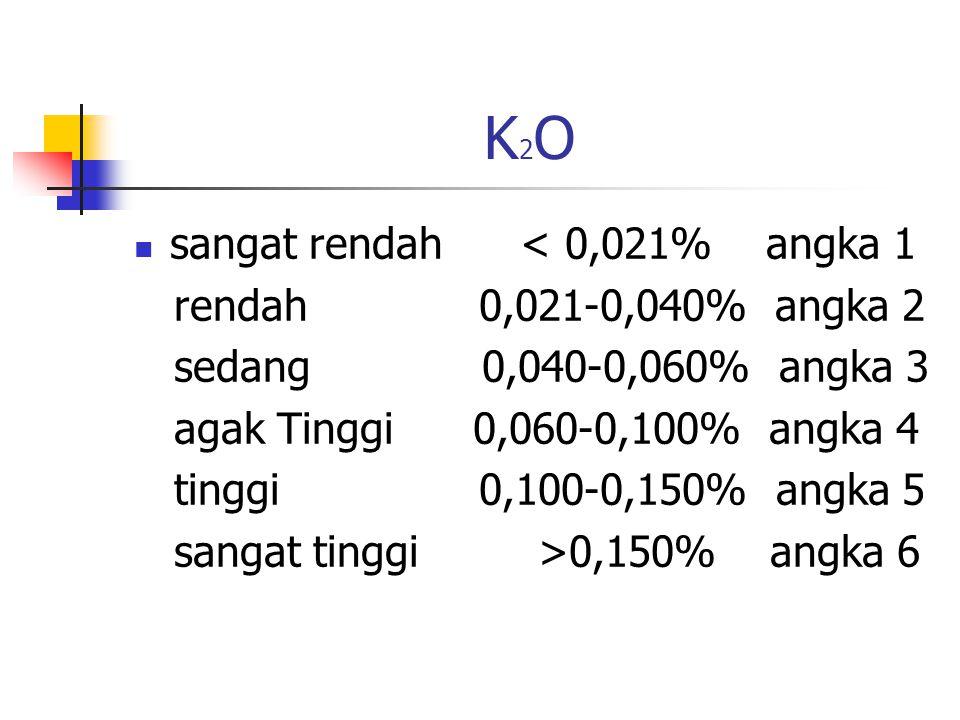 K2OK2O sangat rendah < 0,021% angka 1 rendah 0,021-0,040% angka 2 sedang 0,040-0,060% angka 3 agak Tinggi 0,060-0,100% angka 4 tinggi 0,100-0,150% angka 5 sangat tinggi >0,150% angka 6