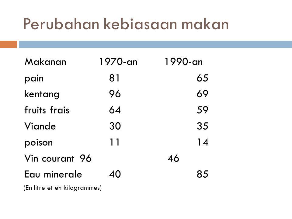 Perubahan kebiasaan makan Makanan 1970-an 1990-an pain 8165 kentang9669 fruits frais6459 Viande3035 poison1114 Vin courant9646 Eau minerale4085 (En litre et en kilogrammes)