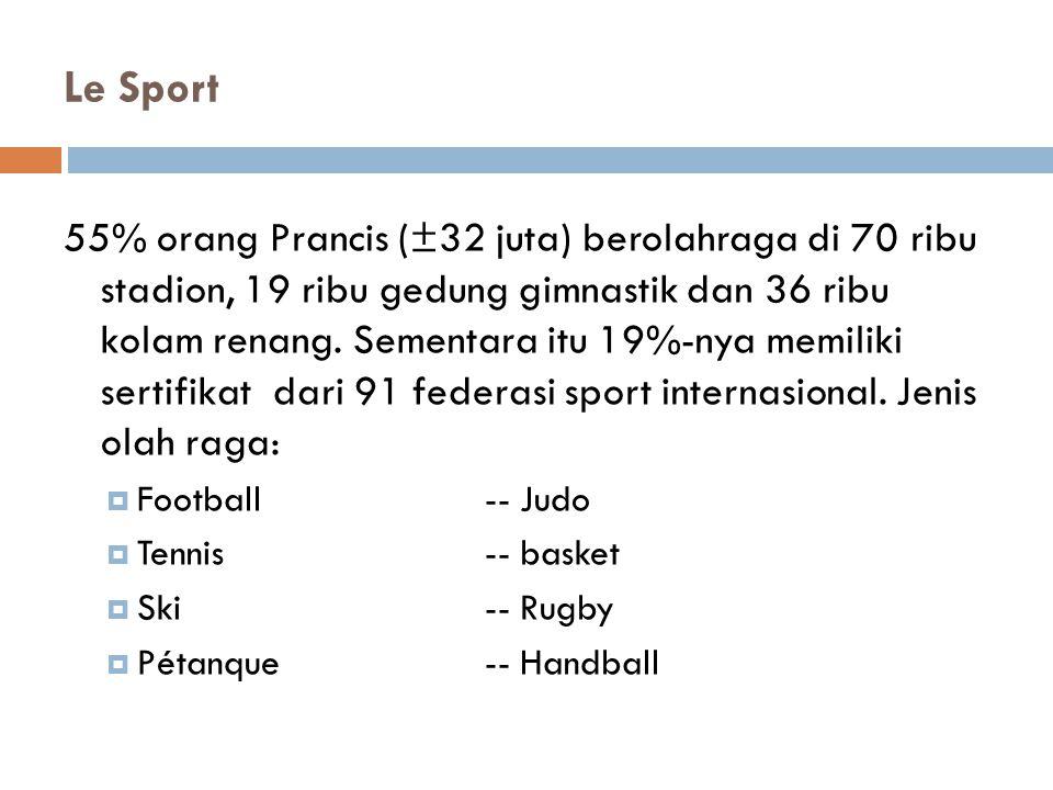 Le Sport 55% orang Prancis (±32 juta) berolahraga di 70 ribu stadion, 19 ribu gedung gimnastik dan 36 ribu kolam renang.