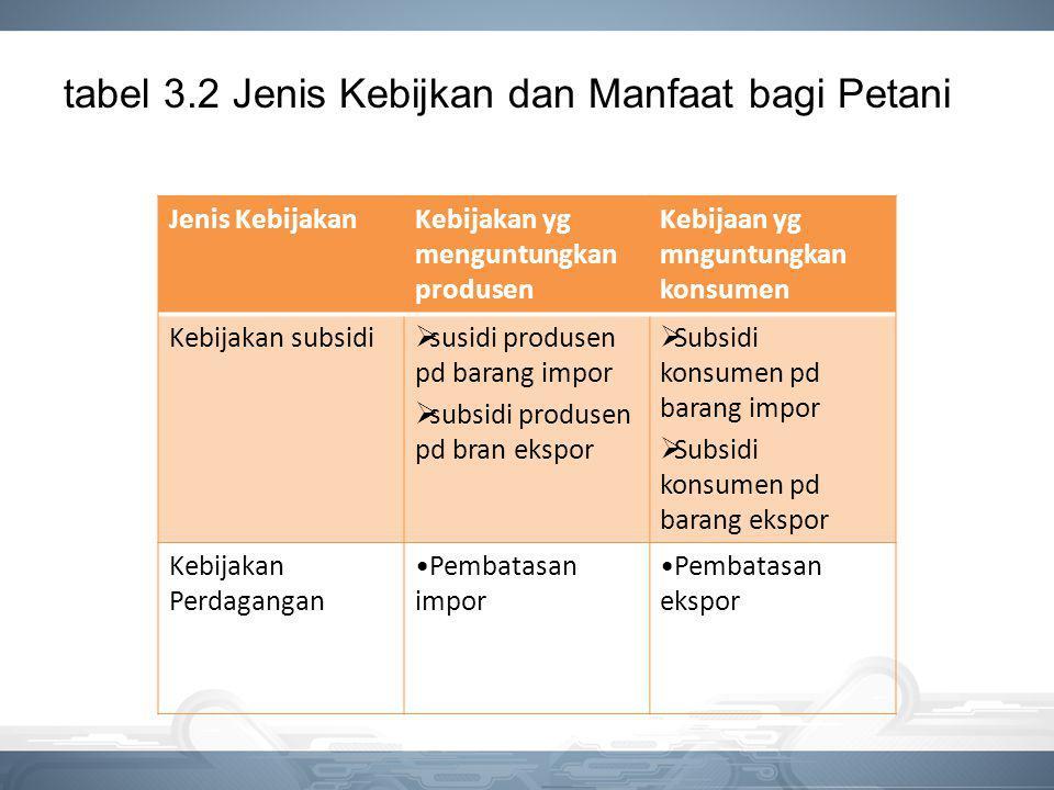 tabel 3.2 Jenis Kebijkan dan Manfaat bagi Petani Jenis KebijakanKebijakan yg menguntungkan produsen Kebijaan yg mnguntungkan konsumen Kebijakan subsid