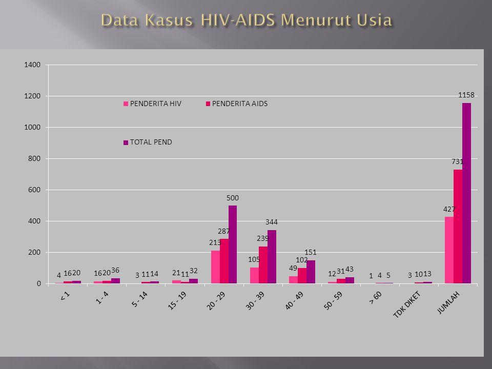 JENIS PENYAKIT IMS TAHUN 200920102011 2012 GO / Non GO/ Servisitis 1803321213 196 Sifilis 0215 4 REKAPITULASI KASUS INFEKSI MENULAR SEKSUAL (IMS) PROVINSI SULAWESI UTARA