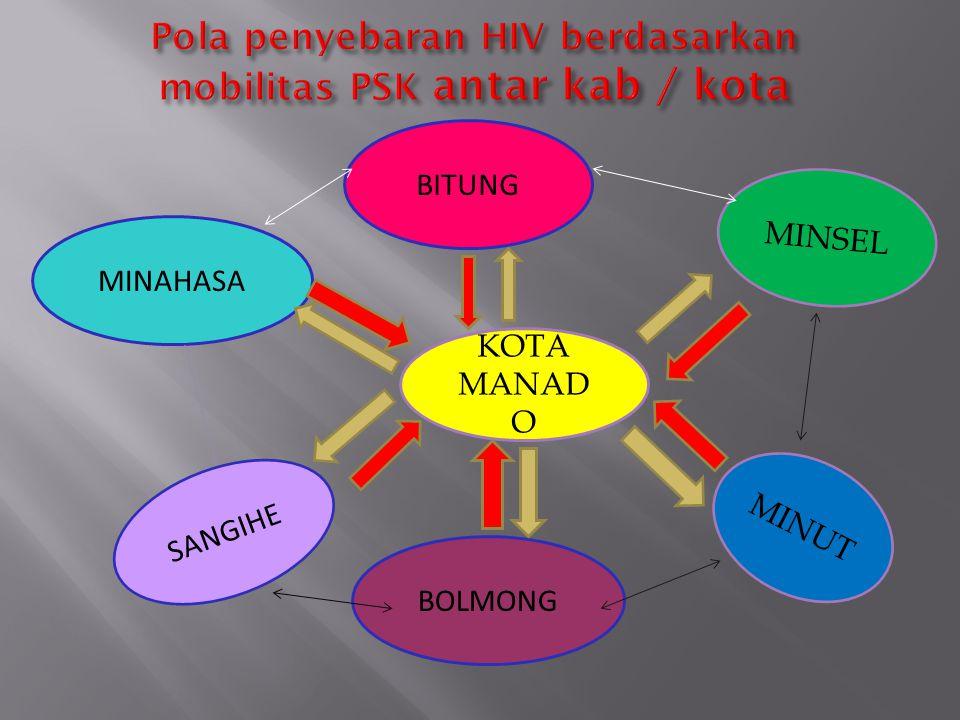 PERKEMBANGAN DARI HIV MENJADI AIDS: 3 - 6 BULAN3 - 10 TAHUN1 - 2 TAHUN Periode Jendela HIV + AIDS Tertular