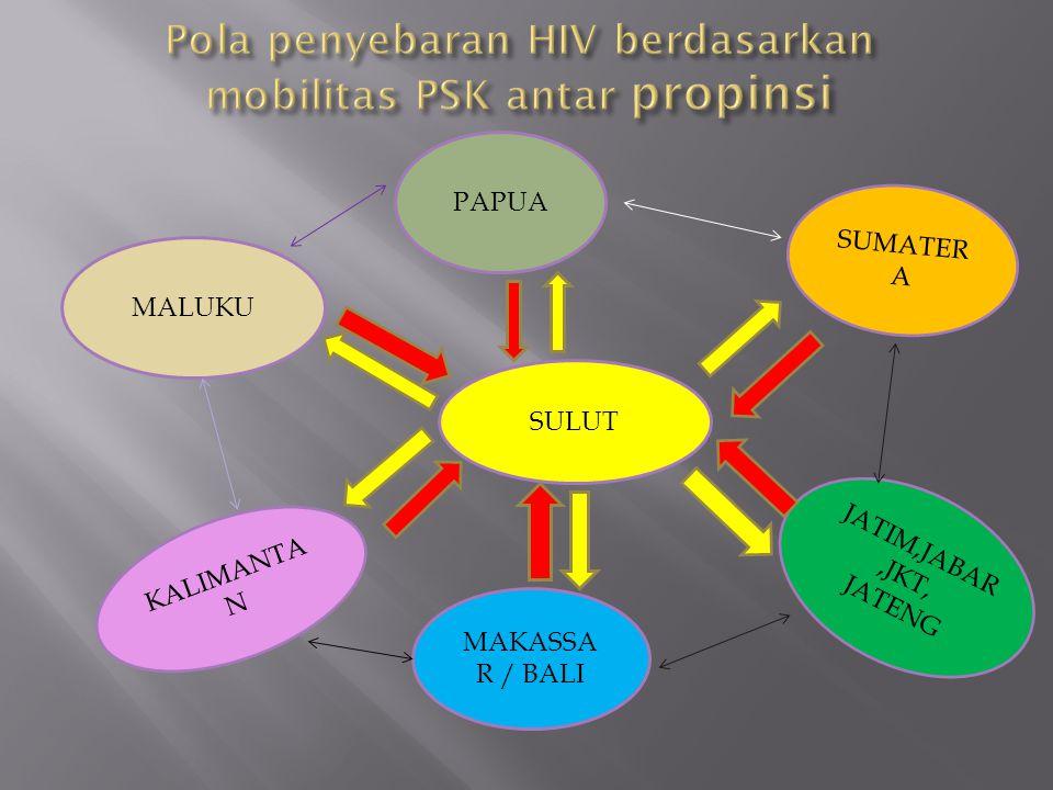 Pola penyebaran HIV berdasarkan mobilitas PSK antar kab / kota BOLMONG BITUNG KOTA MANAD O MINUT MINSEL MINAHASA SANGIHE