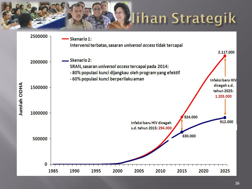 Tiga skenario: 1. Tanpa peningkatan program 2. Dengan program 2006-2010  Cakupan meningkat, ttp efektifitas terbatas 3. SRAN 2010-2014  Cakupan terh