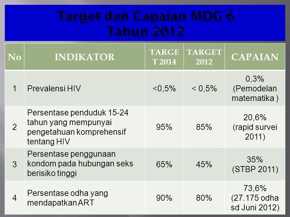 Permenkokesra No.8 / Tahun 2010 1.Mencegah penularan HIV 2.Meningkatkan mutu hidup ODHA 3.Mengurangi dampak sosial ekonomi epidemi AIDS 4.Meningkatkan lingkungan kondusif  Individu produktif & berperan aktif dlm PEMBANGUNAN