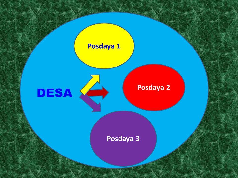 Posdaya 2 DESA Posdaya 3 Posdaya 1