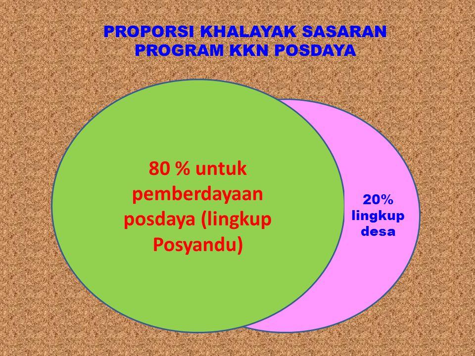 80 % untuk pemberdayaan posdaya (lingkup Posyandu) 20% lingkup desa PROPORSI KHALAYAK SASARAN PROGRAM KKN POSDAYA