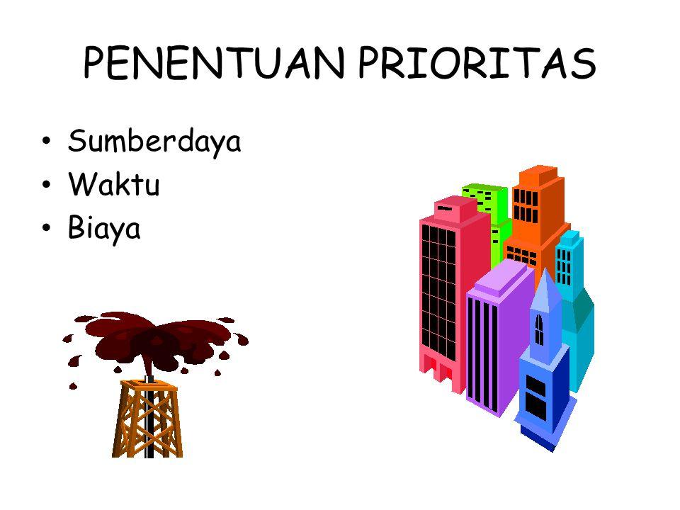 PENENTUAN PRIORITAS Sumberdaya Waktu Biaya