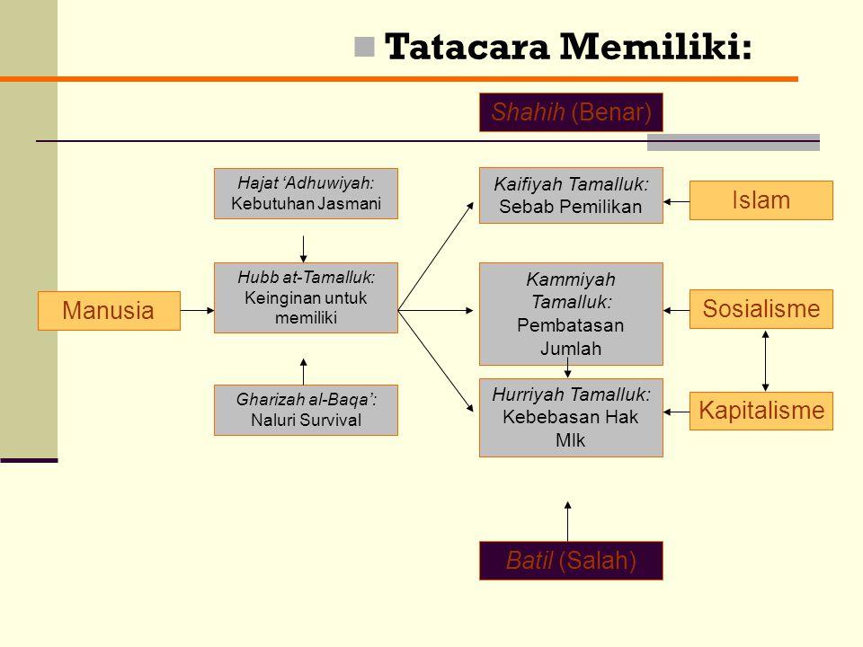 II- Kepemilikan : Definisi Kepemilikan: Izin pembuatan syariat (as-syari') untuk memanfaatkan zat dan jasa tertentu, yang menyebabkan pemiliknya berha