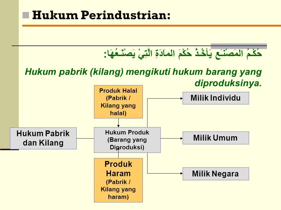 Hukum Perdagangan: Jual-Beli Halal Salam Istishna' Sharf Barang dg Barang Uang dg Uang Ghabn Fahisy Tadlis Uang dg Uang Barang dg Barang Riba Haram Pe