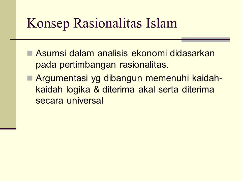 Metodologi Ekonomi Islam Konsep Rasionalitas Islam. Etika & Rationalitas Ekonomi Islam. Syariah, Fiqh dan Ekonomi Islam. Kerangka Metodologis Ekonomi