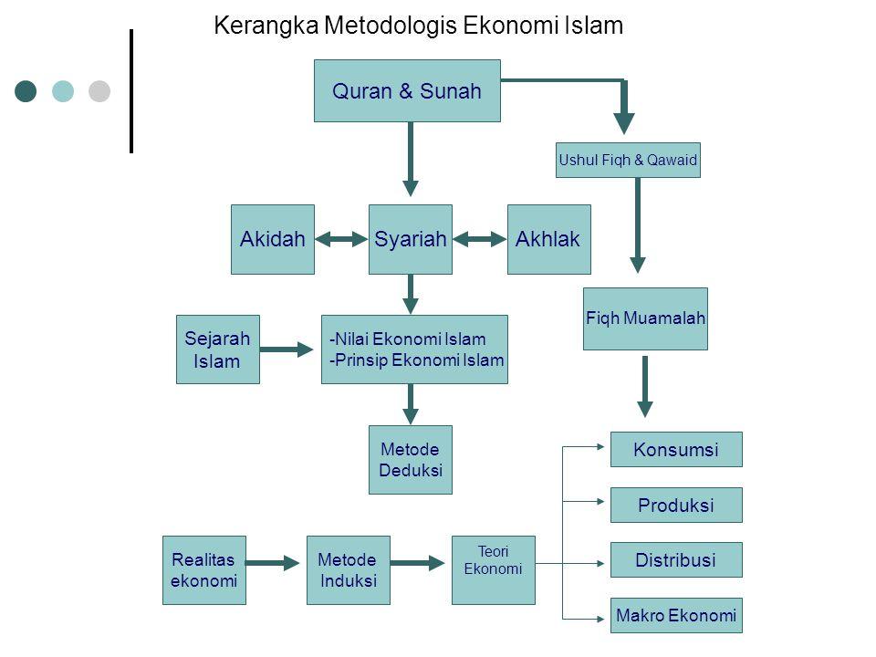 Kerangka Metodologi Ekonomi Islam Kebenaran & kebaikan. Metodologi ilmu alam vs Metodologi ilmu sosial. Objek ekonomi Islam (bagan terlampir).
