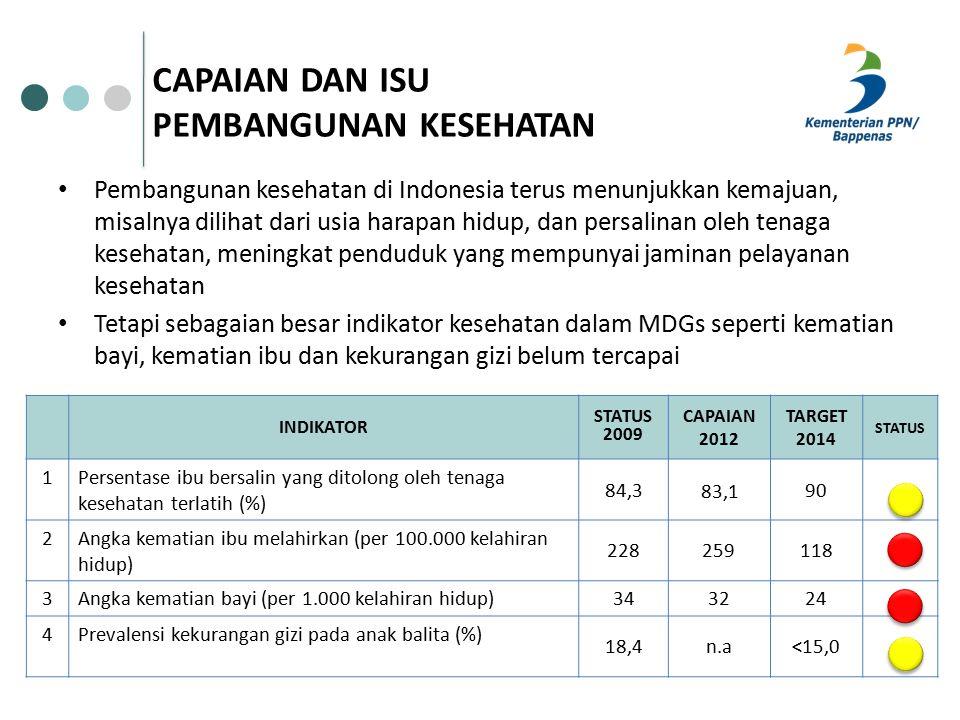 CAPAIAN DAN ISU PEMBANGUNAN KESEHATAN Pembangunan kesehatan di Indonesia terus menunjukkan kemajuan, misalnya dilihat dari usia harapan hidup, dan persalinan oleh tenaga kesehatan, meningkat penduduk yang mempunyai jaminan pelayanan kesehatan Tetapi sebagaian besar indikator kesehatan dalam MDGs seperti kematian bayi, kematian ibu dan kekurangan gizi belum tercapai INDIKATOR STATUS 2009 CAPAIAN 2012 TARGET 2014 STATUS 1Persentase ibu bersalin yang ditolong oleh tenaga kesehatan terlatih (%) 84,3 83,1 90 2Angka kematian ibu melahirkan (per 100.000 kelahiran hidup) 228259118 3Angka kematian bayi (per 1.000 kelahiran hidup)34323224 4Prevalensi kekurangan gizi pada anak balita (%) 18,4n.a<15,0