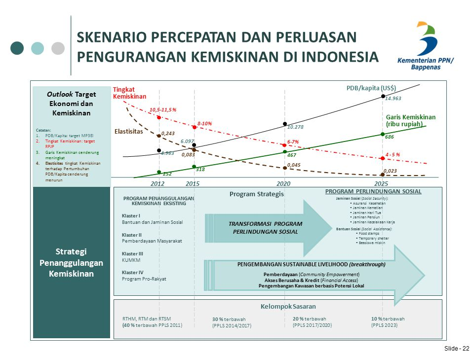 SKENARIO PERCEPATAN DAN PERLUASAN PENGURANGAN KEMISKINAN DI INDONESIA Outlook Target Ekonomi dan Kemiskinan Strategi Penanggulangan Kemiskinan 2012201520202025 PDB/kapita (US$) Tingkat Kemiskinan 4.963 6.097 10.278 14.963 10,5-11,5 % 8-10% 6-7% 4 - 5 % Program Strategis Kelompok Sasaran RTHM, RTM dan RTSM (40 % terbawah PPLS 2011) 30 % terbawah (PPLS 2014/2017) 20 % terbawah (PPLS 2017/2020) 10 % terbawah (PPLS 2023) PROGRAM PENANGGULANGAN KEMISKINAN EKSISTING Klaster I Bantuan dan Jaminan Sosial Klaster II Pemberdayaan Masyarakat Klaster III KUMKM Klaster IV Program Pro-Rakyat PROGRAM PERLINDUNGAN SOSIAL Jaminan Sosial (Social Security):  Asuransi Kesehatan  Jaminan Kematian  Jaminan Hari Tua  Jaminan Pensiun  Jaminan Kecelakaan Kerja Bantuan Sosial (Social Assistance):  Food stamps  Temporary shelter  Beasiswa miskin TRANSFORMASI PROGRAM PERLINDUNGAN SOSIAL Catatan: 1.PDB/Kapita: target MP3EI 2.Tingkat Kemiskinan: target RPJP 3.Garis Kemiskinan cenderung meningkat 4.Elastisitas tingkat Kemiskinan terhadap Pertumbuhan PDB/Kapita cenderung menurun Garis Kemiskinan (ribu rupiah) 252 318 467 686 Elastisitas 0,045 0,023 0,083 0,243 PENGEMBANGAN SUSTAINABLE LIVELIHOOD (breakthrough) Pemberdayaan (Community Empowerment) Akses Berusaha & Kredit (Financial Access) Pengembangan Kawasan berbasis Potensi Lokal Slide - 22