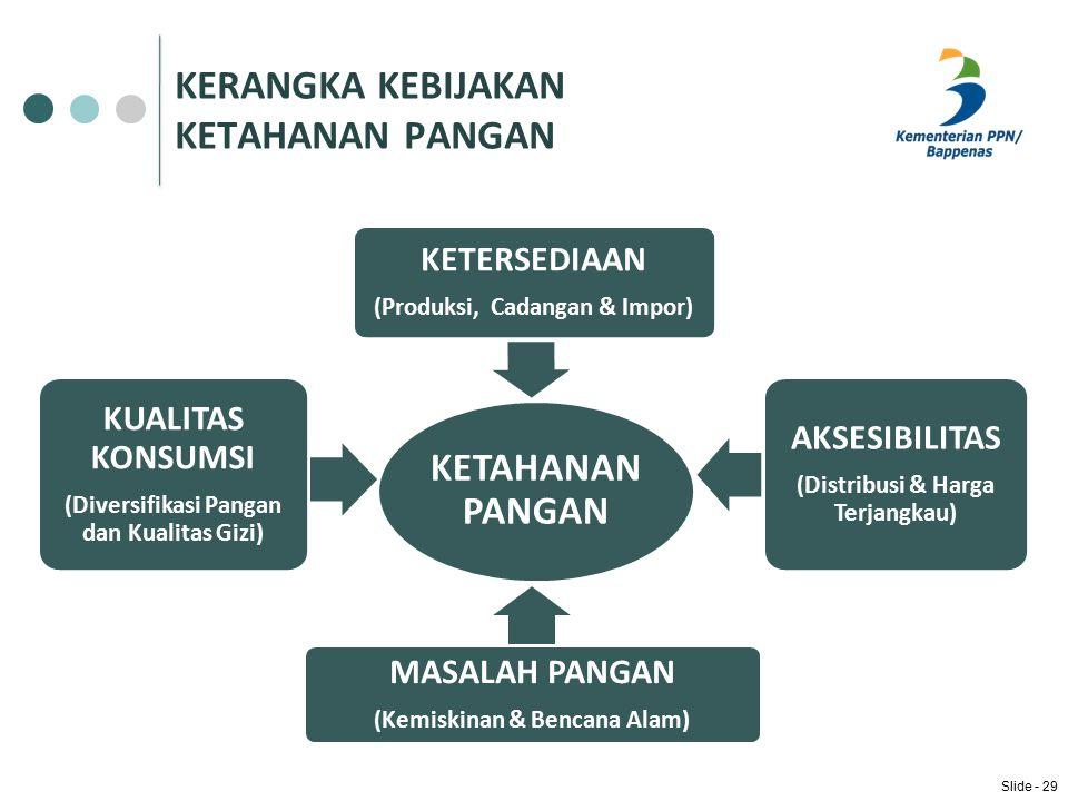 KERANGKA KEBIJAKAN KETAHANAN PANGAN KETAHANAN PANGAN KUALITAS KONSUMSI (Diversifikasi Pangan dan Kualitas Gizi) KETERSEDIAAN (Produksi, Cadangan & Impor) AKSESIBILITAS (Distribusi & Harga Terjangkau) MASALAH PANGAN (Kemiskinan & Bencana Alam) Slide - 29
