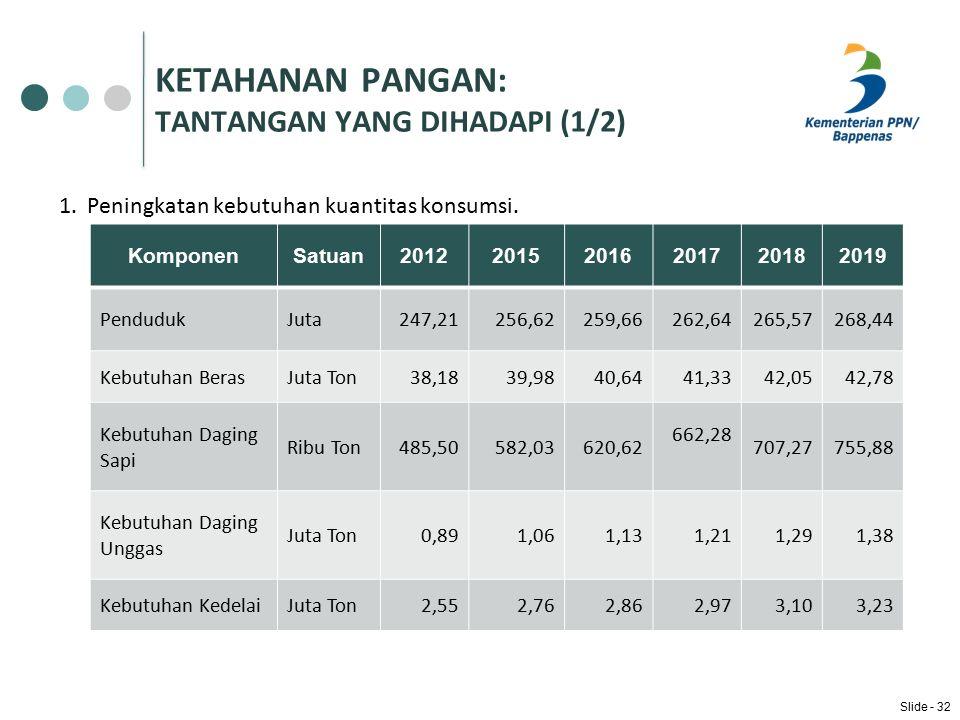 KETAHANAN PANGAN: TANTANGAN YANG DIHADAPI (1/2) 1.Peningkatan kebutuhan kuantitas konsumsi.