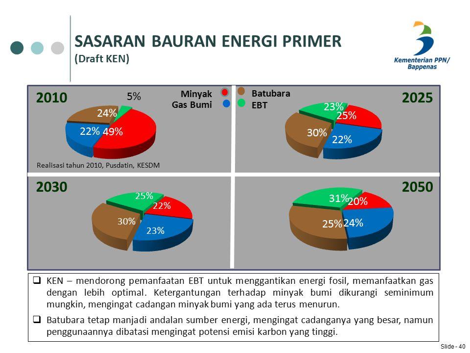 SASARAN BAURAN ENERGI PRIMER (Draft KEN) 2030 20102025 2050 Gas Bumi Batubara EBT Realisasi tahun 2010, Pusdatin, KESDM Minyak  KEN – mendorong pemanfaatan EBT untuk menggantikan energi fosil, memanfaatkan gas dengan lebih optimal.