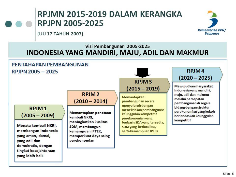 PENYUSUNAN RPJMN DALAM KERANGKA KESINAMBUNGAN PERENCANAAN PEMBANGUNAN Slide - 6 Rancangan Teknokratis RPJMN 2015-2019 Rancangan RPJMN 2015-2019 Rancangan Akhir RPJMN 2015-2019 Visi – Misi Presiden terpilih Musrenbang RPJMN dan Sidang Kabinet Arahan RPJPN 2005-2025 Isu Strategis Jangka Menengah 2015-2019 (background studies) Evaluasi RPJMN 2010-2014