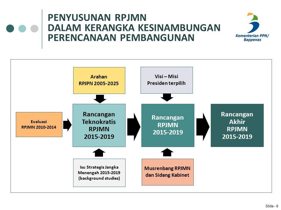 BAGAN ALUR PENYUSUNAN RPJMN Platform Presiden RENSTRA K/L Rancangan Renstra K/L Pedoman Penyesuaian 4 Hasil Evaluasi Renstra RPJPN 2005-2025 RPJPN 2005-2025 Hasil Evaluasi RPJMN Aspirasi Masyarakat Pedoman Penyusunan RPJMD Rancangan Teknokratik Renstra K/L Rancangan Teknokratik Renstra K/L Rancangan Teknokratik RPJMN Rancangan Teknokratik RPJMN Background Study Koordinasi Pembagian Tugas SIDANG KABINET TRILATERAL MEETING Bilateral Meeting Penyesuaian Renstra K/L Bilateral Meeting Penyesuaian Renstra K/L Musrenbang Jangka Menengah Nasional Musrenbang Jangka Menengah Nasional Bahan Penyusunan dan Perbaikan SIDANG KABINET Penelaahan PEMERINTAH DAERAH RANCANGAN AWAL RPJMN RANCANGAN RPJMN RANCANGAN AKHIR RPJMN RPJMN 2015-2019 RPJMN 2015-2019 1 3 5 6 2 Agustus 2014 November 2014Desember 2014 Januari 2015 2013 Februari 2015 Slide - 7