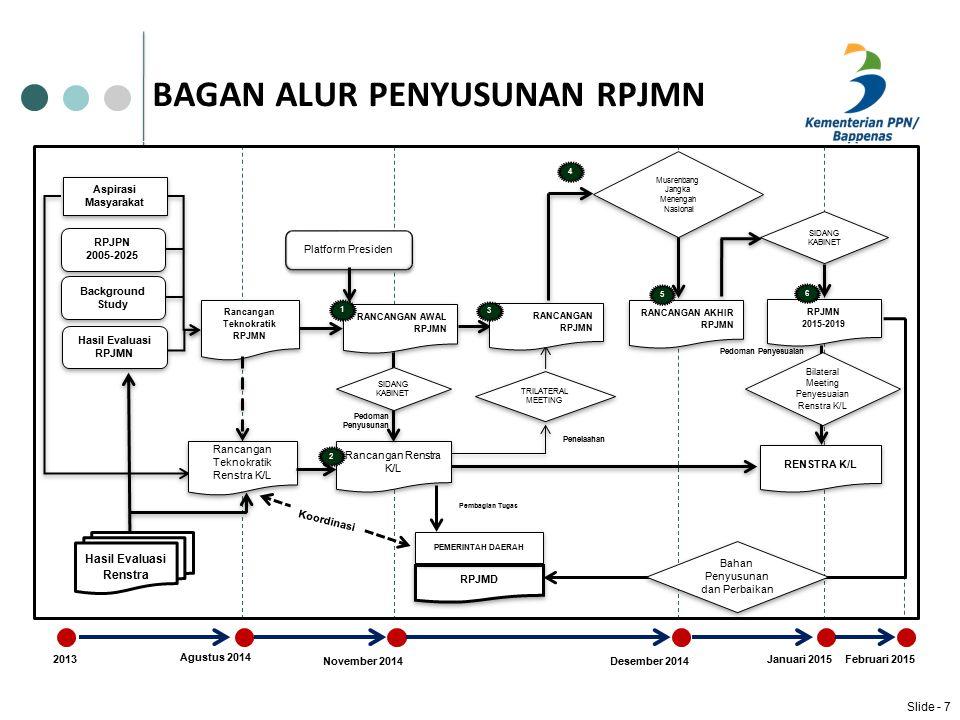 MENINGKATKAN PERAN AKTIF GUBERNUR SEBAGAI WAKIL PEMERINTAH PUSAT DI DAERAH  Mengefektifkan koordinasi penyelenggaraan pemerintahan secara sinergis dan partisipatif dengan instansi vertikal, kabupaten/kota, serta koordinasi antar kabupaten/kota di wilayah Provinsi Jawa Barat;  Meningkatkan koordinasi dalam penyusunan rencana pembangunan, pelaksanaan dan monev baik di tingkat provinsi maupun tingkat kabupaten/kota;  Meningkatkan pembinaan dan pengawasan penyelenggaraan pemerintahan daerah kabupaten/kota di wilayah Provinsi Jawa Barat.