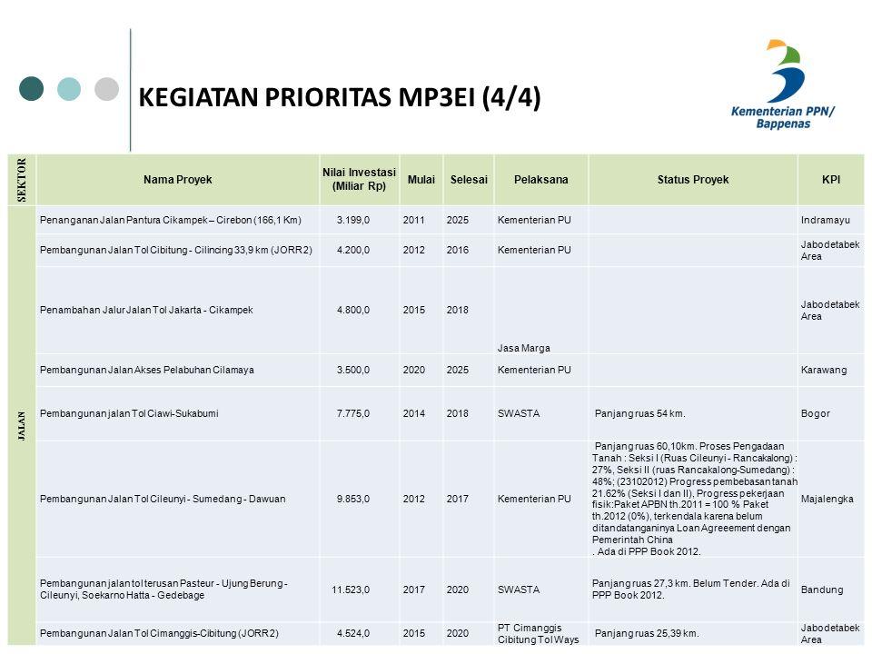 KEGIATAN PRIORITAS MP3EI (4/4) SEKTOR Nama Proyek Nilai Investasi (Miliar Rp) MulaiSelesaiPelaksanaStatus ProyekKPI JALAN Penanganan Jalan Pantura Cikampek – Cirebon (166,1 Km) 3.199,020112025Kementerian PU Indramayu Pembangunan Jalan Tol Cibitung - Cilincing 33,9 km (JORR 2) 4.200,020122016Kementerian PU Jabodetabek Area Penambahan Jalur Jalan Tol Jakarta - Cikampek 4.800,020152018 Jasa Marga Jabodetabek Area Pembangunan Jalan Akses Pelabuhan Cilamaya 3.500,020202025Kementerian PU Karawang Pembangunan jalan Tol Ciawi-Sukabumi 7.775,020142018SWASTA Panjang ruas 54 km.Bogor Pembangunan Jalan Tol Cileunyi - Sumedang - Dawuan 9.853,020122017Kementerian PU Panjang ruas 60,10km.