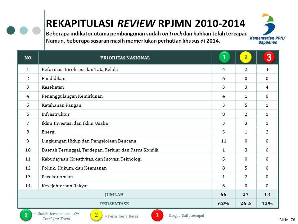 REKAPITULASI REVIEW RPJMN 2010-2014 Beberapa indikator utama pembangunan sudah on track dan bahkan telah tercapai.