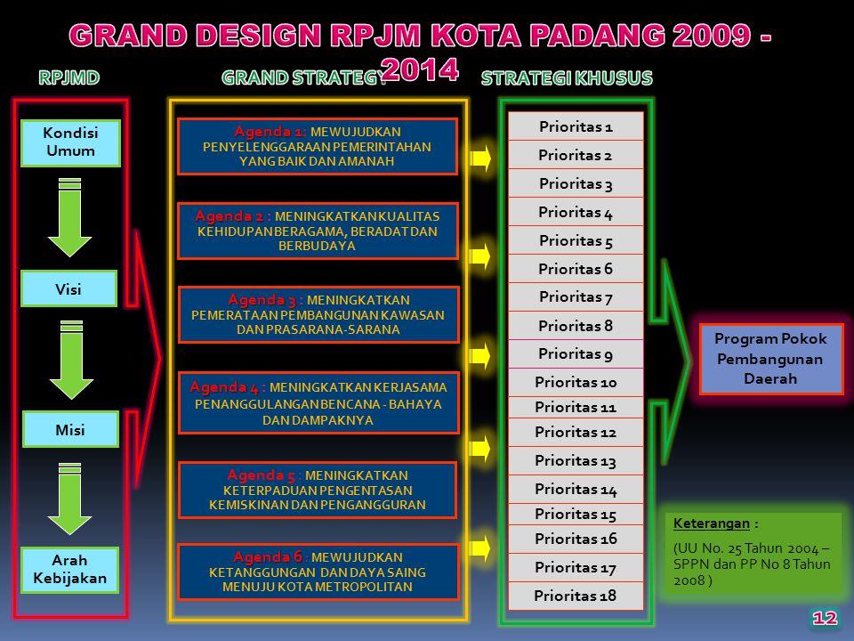 Kondisi Umum Visi Misi Arah Kebijakan Agenda 1 Agenda 1: MEWUJUDKAN PENYELENGGARAAN PEMERINTAHAN YANG BAIK DAN AMANAH Agenda 2 Agenda 2 : MENINGKATKAN KUALITAS KEHIDUPAN BERAGAMA, BERADAT DAN BERBUDAYA Agenda 3 Agenda 3 : MENINGKATKAN PEMERATAAN PEMBANGUNAN KAWASAN DAN PRASARANA-SARANA Agenda 4 Agenda 4 : MENINGKATKAN KERJASAMA PENANGGULANGAN BENCANA - BAHAYA DAN DAMPAKNYA Agenda 5 : MENINGKATKAN KETERPADUAN PENGENTASAN KEMISKINAN DAN PENGANGGURAN Prioritas 1 Prioritas 2 Prioritas 3 Prioritas 4 Prioritas 5 Prioritas 6 Prioritas 7 Prioritas 8 Prioritas 9 Program Pokok Pembangunan Daerah Keterangan : (UU No.