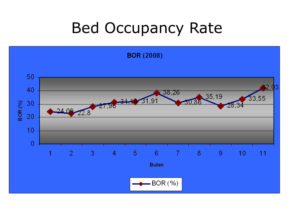 Bed Occupancy Rate