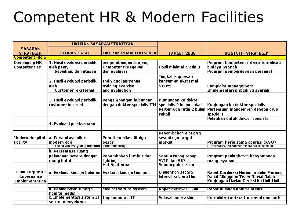 Competent HR & Modern Facilities