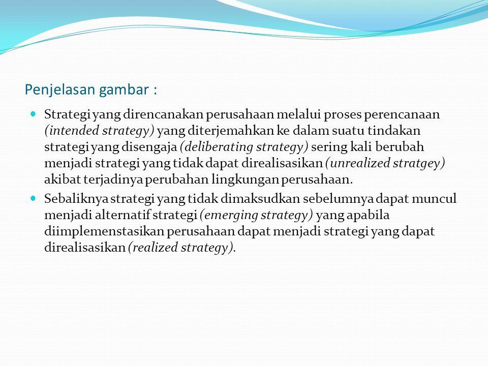 Penjelasan gambar : Strategi yang direncanakan perusahaan melalui proses perencanaan (intended strategy) yang diterjemahkan ke dalam suatu tindakan st